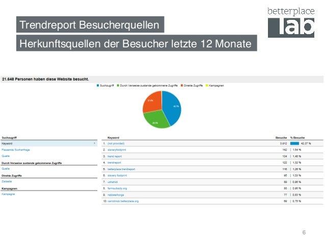 Trendreport Besucherquellen! Herkunftsquellen der Besucher letzte 12 Monate! 6