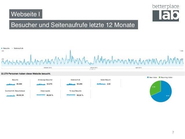 Webseite I! Besucher und Seitenaufrufe letzte 12 Monate! 7