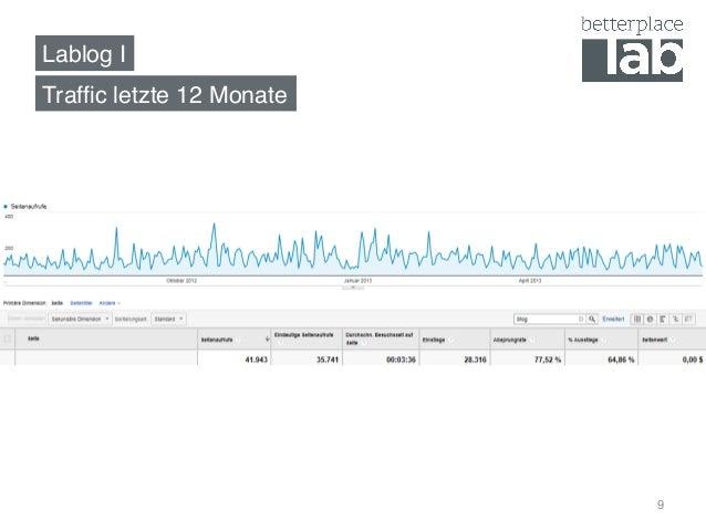 Lablog I! 9 Traffic letzte 12 Monate!