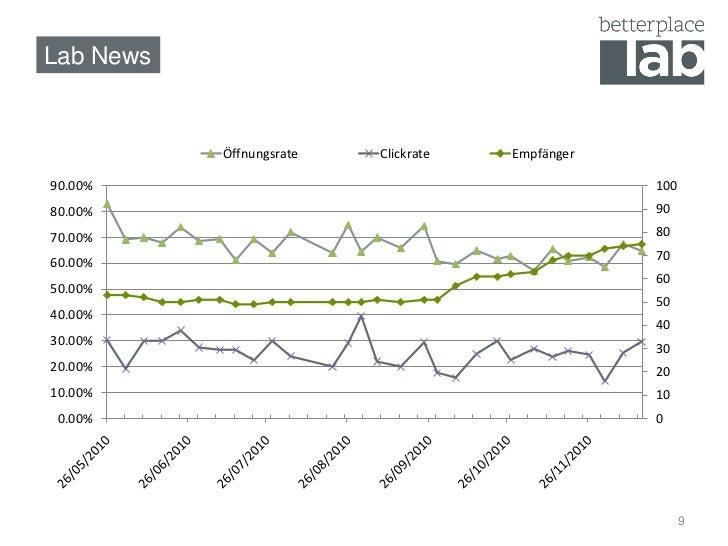 Lab News              Öffnungsrate   Clickrate   Empfänger  90.00%                                            100 80.00%  ...