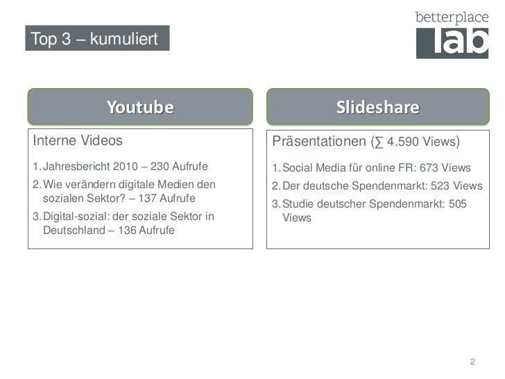Top 3 – kumuliert                   Youtube                                Slideshare Interne Videos                      ...