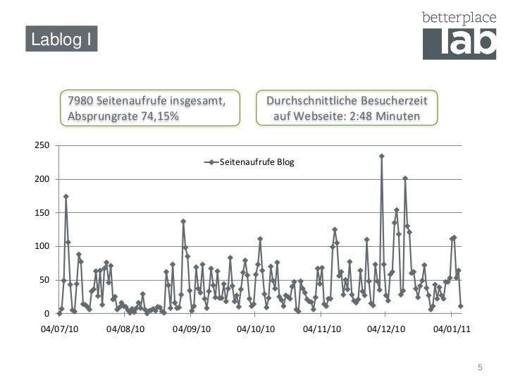 Lablog I         7980 Seitenaufrufe insgesamt,            Durchschnittliche Besucherzeit       Absprungrate 74,15%        ...