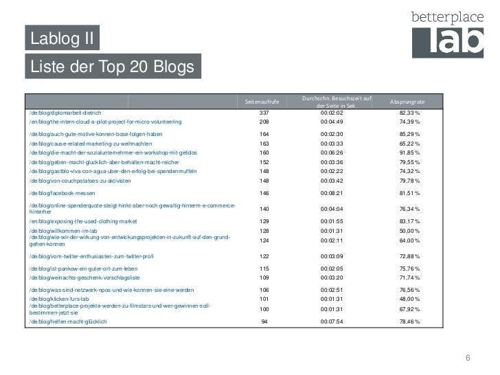 Lablog II Liste der Top 20 Blogs                                                                                          ...