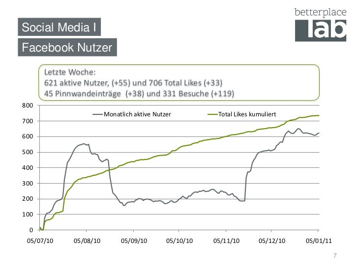 Social Media I Facebook Nutzer       Letzte Woche:       621 aktive Nutzer, (+55) und 706 Total Likes (+33)       45 Pinnw...