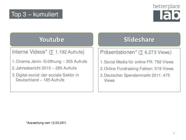 Top 3 – kumuliert                Youtube                               SlideshareInterne Videos* (∑ 1.192 Aufrufe)        ...