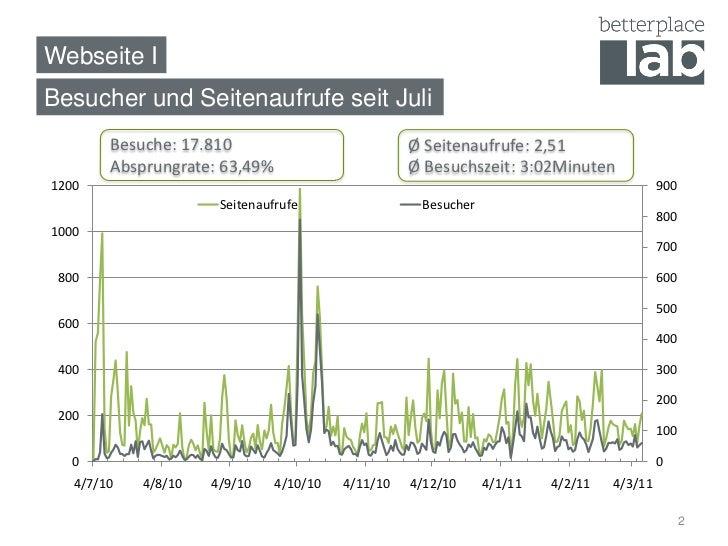 Webseite IBesucher und Seitenaufrufe seit Juli        Besuche: 17.810                            Ø Seitenaufrufe: 2,51    ...