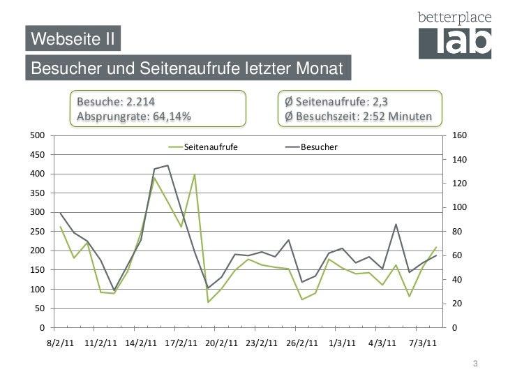 Webseite IIBesucher und Seitenaufrufe letzter Monat               Besuche: 2.214                           Ø Seitenaufrufe...