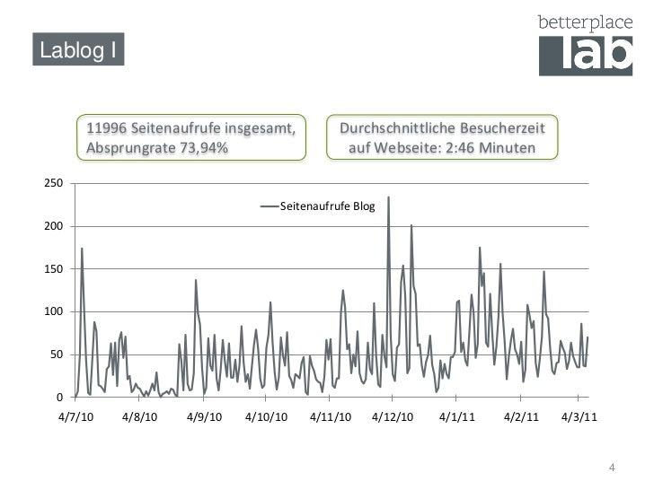 Lablog I      11996 Seitenaufrufe insgesamt,         Durchschnittliche Besucherzeit      Absprungrate 73,94%              ...