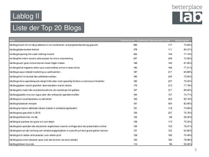 Lablog II   Liste der Top 20 BlogsSeite                                                                                   ...
