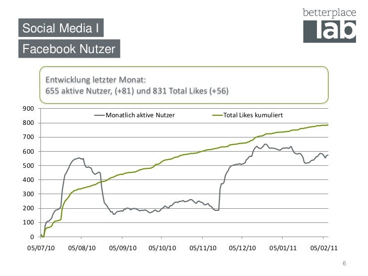 Social Media IFacebook Nutzer      Entwicklung letzter Monat:      655 aktive Nutzer, (+81) und 831 Total Likes (+56)900  ...