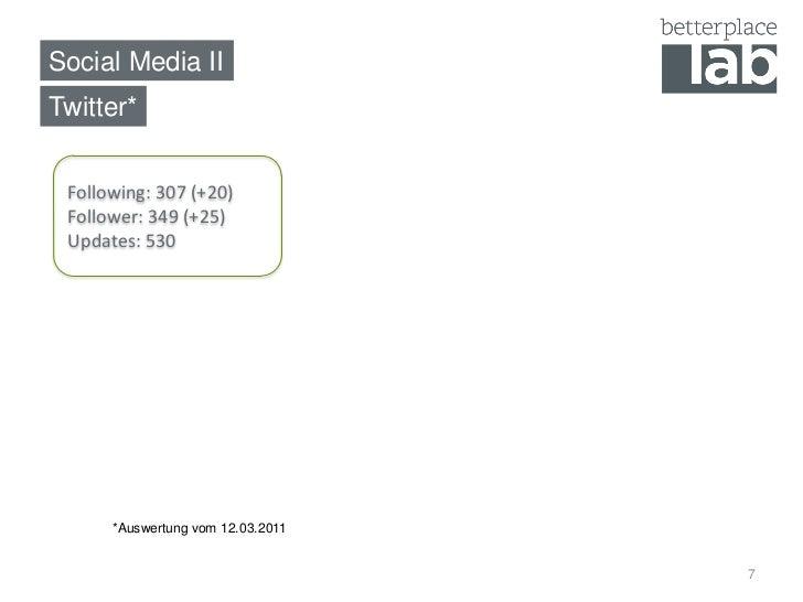 Social Media IITwitter* Following: 307 (+20) Follower: 349 (+25) Updates: 530      *Auswertung vom 12.03.2011             ...