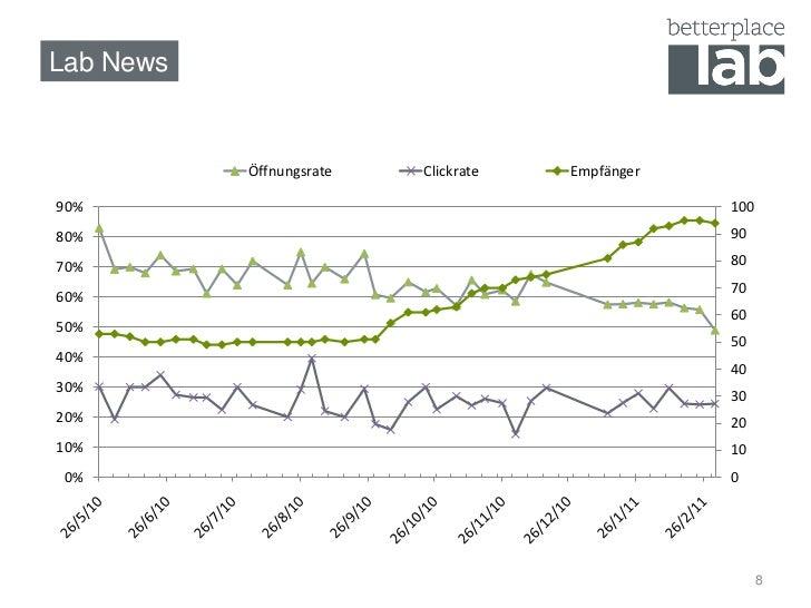Lab News           Öffnungsrate   Clickrate   Empfänger90%                                               10080%           ...