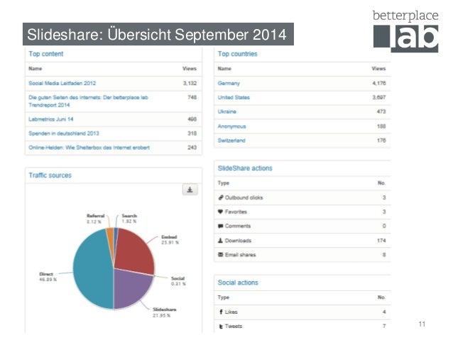 Slideshare: Übersicht September 2014  11