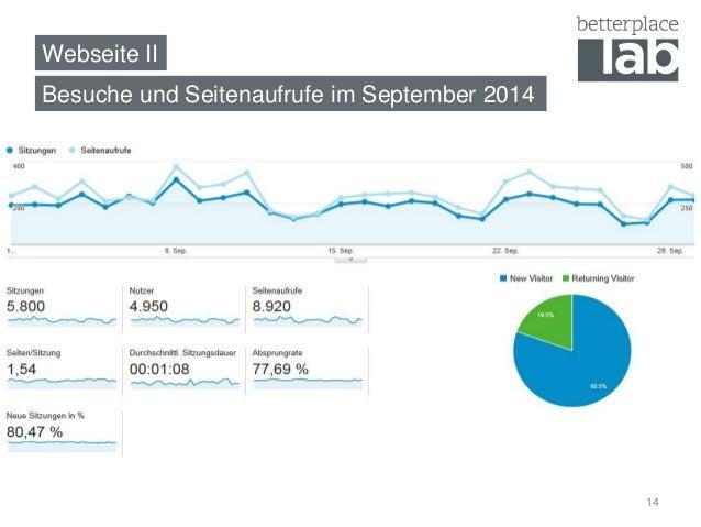Webseite II  Besuche und Seitenaufrufe im September 2014  14