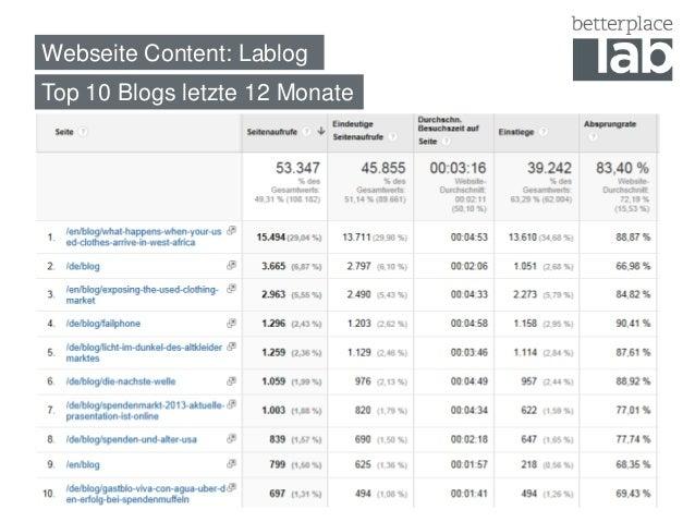 Webseite Content: Lablog  16  Top 10 Blogs letzte 12 Monate