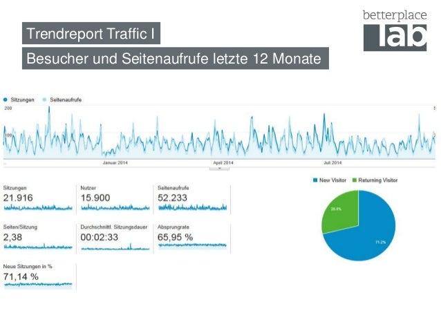 Trendreport Traffic I  Besucher und Seitenaufrufe letzte 12 Monate