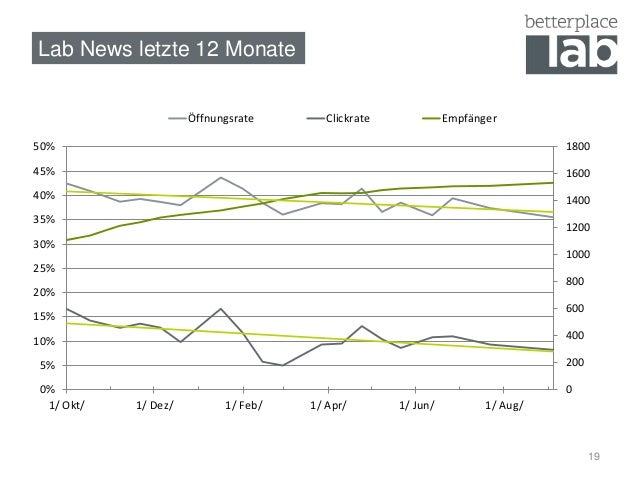 Lab News letzte 12 Monate  1800  1600  1400  1200  1000  19  800  600  400  200  0  50%  45%  40%  35%  30%  25%  20%  15%...