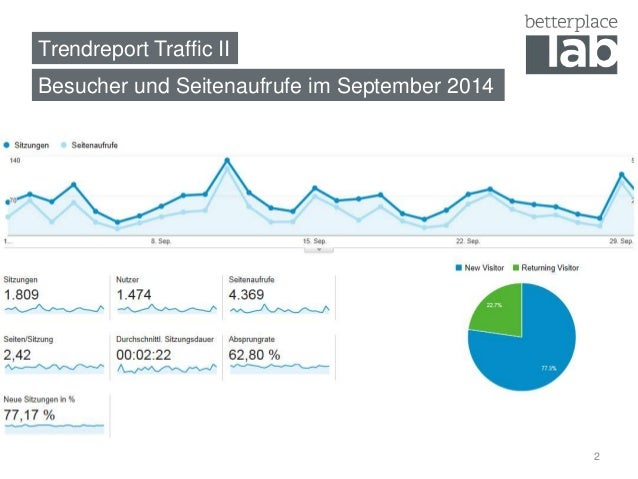 Trendreport Traffic II  Besucher und Seitenaufrufe im September 2014  2