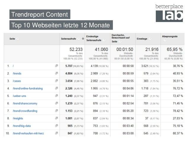 Trendreport Content  Top 10 Webseiten letzte 12 Monate  3