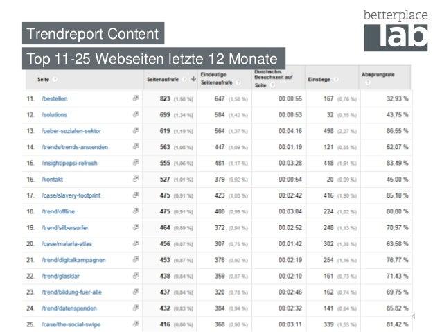 Trendreport Content  Top 11-25 Webseiten letzte 12 Monate  4