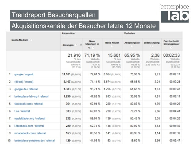 Trendreport Besucherquellen  Akquisitionskanäle der Besucher letzte 12 Monate  5