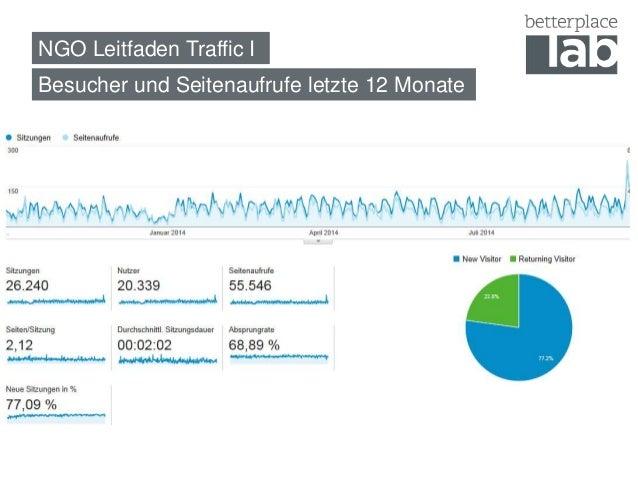 NGO Leitfaden Traffic I  Besucher und Seitenaufrufe letzte 12 Monate