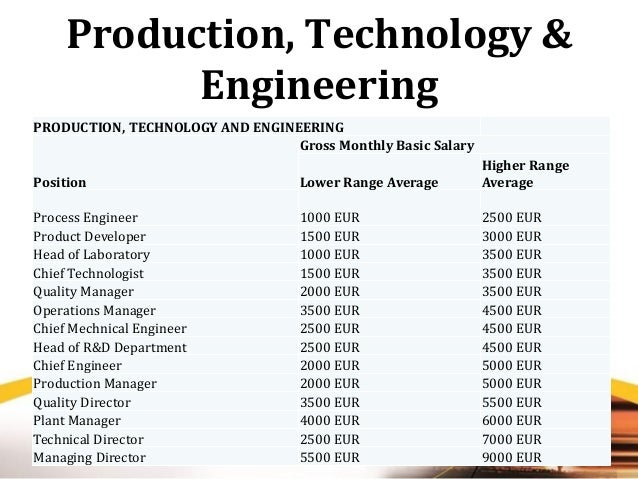 Labor market and salary survey in russia 16 production technology engineering sciox Choice Image