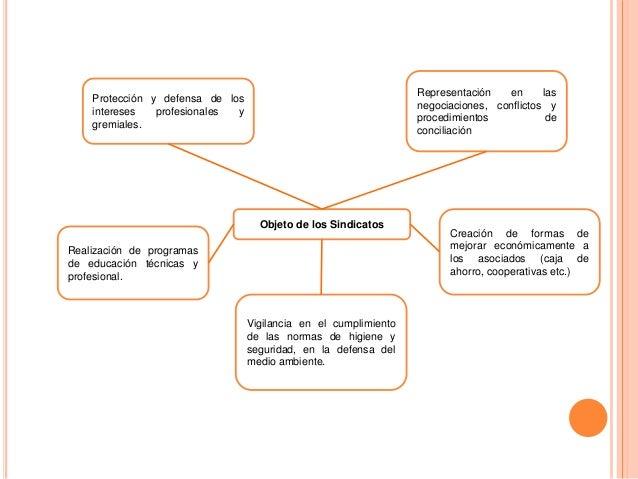 Mapa Conceptual Derecho Laboral Procesal