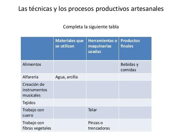 Las técnicas y los procesos productivos artesanalesCompleta la siguiente tablaMateriales quese utilizanHerramientas omaqui...