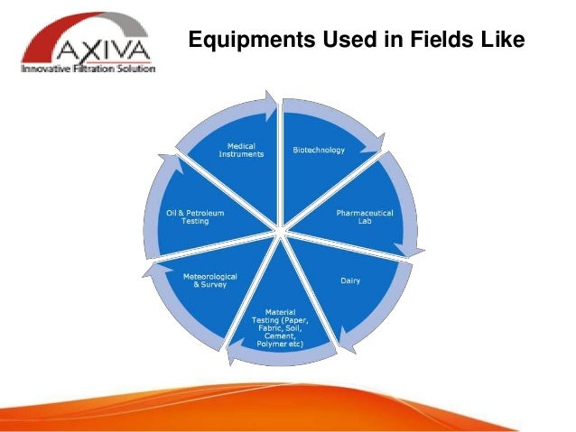 Axiva – Laboratory Filtration Product Manufacturer and Exporter!  Slide 3