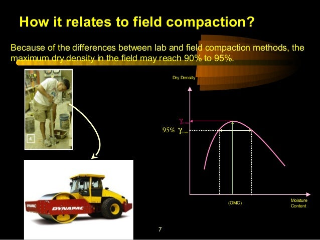 Laboratory soil compaction test for 90 soil compaction