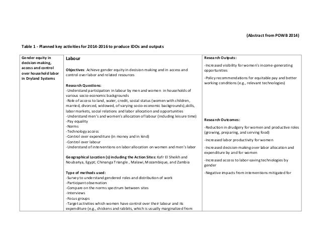 (Abstract from POWB 2014) Table 1 - Planned key activities for 2014-2016 to produce IDOs and outputs Gender equity in deci...