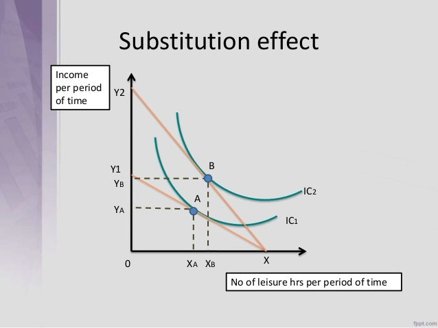 substitution and income effects paper This was a question that often vexed me in class: the difference between the substitution effect and the income effect, and what they mean essentially, like a lot of people here have said, the substitution effect is someone choosing one good because the other good has become relatively more expensive.