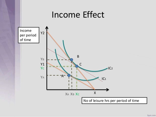 income effect and the substitution effects economics essay Leibniz 371 mathematics of income and substitution effects we have seen that when you are deciding how many hours per day you would like to work, the effect on your decision of a change in your wage rate can be decomposed graphically into an income effect and a substitution effect.