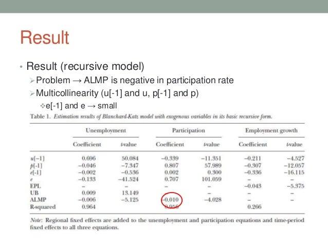 Result • Result (recursive model) Problem → ALMP is negative in participation rate Multicollinearity (u[-1] and u, p[-1]...