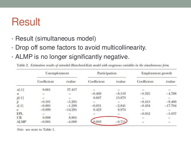 Result • Result (simultaneous model) • Drop off some factors to avoid multicollinearity. • ALMP is no longer significantly...