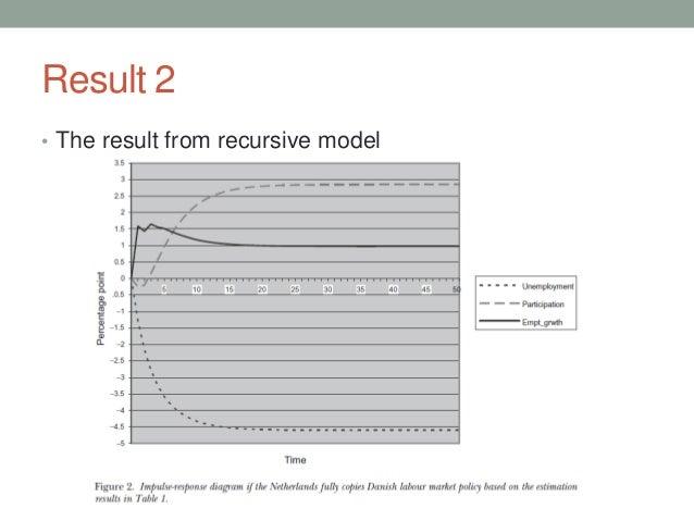 Result 2 • The result from recursive model