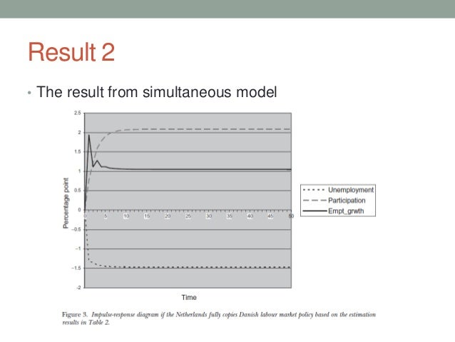 Result 2 • The result from simultaneous model