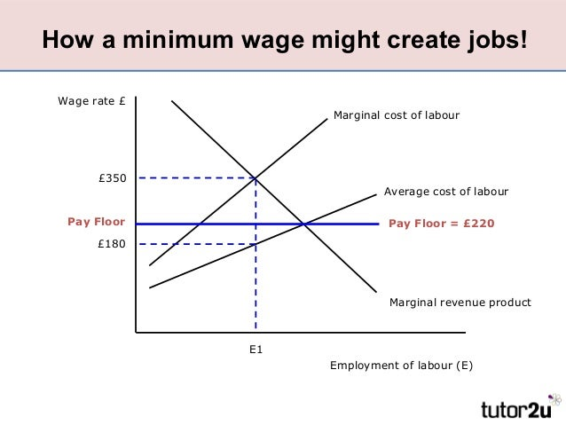Aspects of labour market failure for Marke minimum