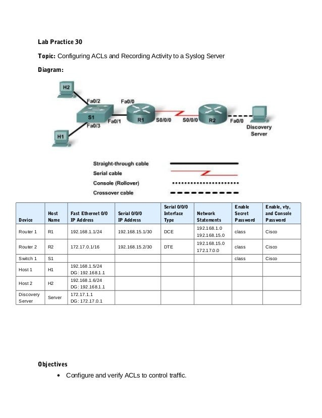 Lab Practice 30Topic: Configuring ACLs and Recording Activity to a Syslog ServerDiagram:DeviceHostNameFast Ethernet 0/0IP ...
