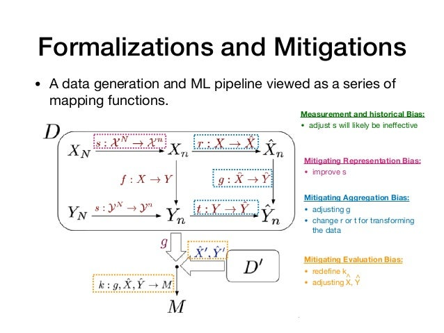 Formalizations and Mitigations • A data generation and ML pipeline viewed as a series of mapping functions. Mitigating Agg...