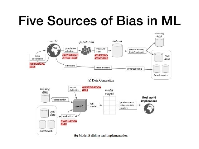 Five Sources of Bias in ML