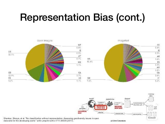 "Representation Bias (cont.) Shankar, Shreya, et al. ""No classification without representation: Assessing geodiversity issu..."