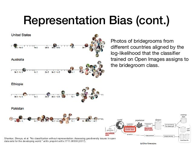 Representation Bias (cont.) Photos of bridegrooms from different countries aligned by the log-likelihood that the classifier...