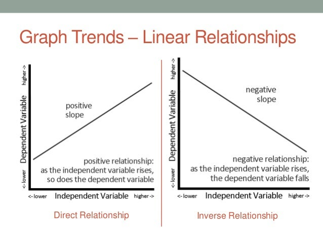 direct vs indirect linear relationship table