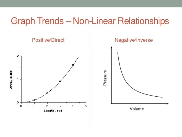 direct non linear relationship example