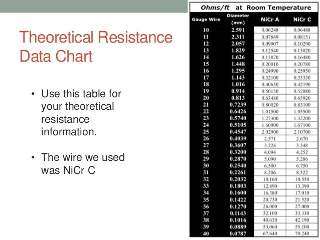 Lab report walk through wire at that gaugelength 49 theoretical resistance data chart keyboard keysfo Gallery