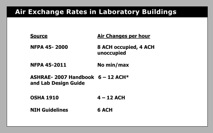 Air Changes Per Hour : Utilizing energy recovery and optimizing air