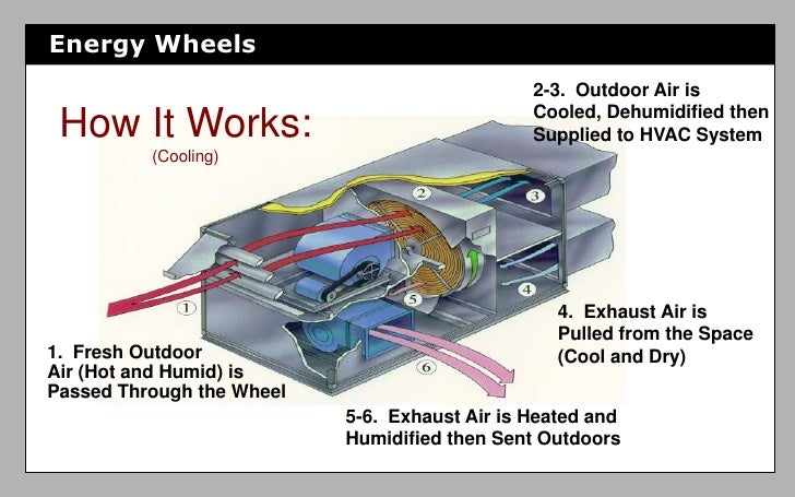 Energy Heat Recovery Wheel : Utilizing energy recovery and optimizing air
