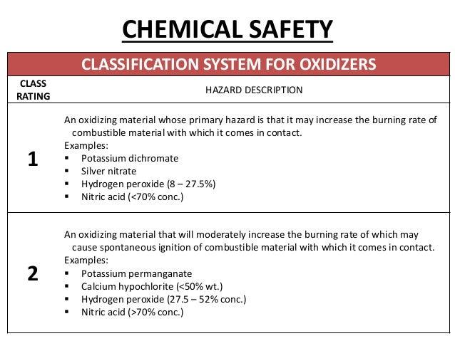 Lab Safety And Regulations By Drahmesh Pg Biochemistry Amc Viza